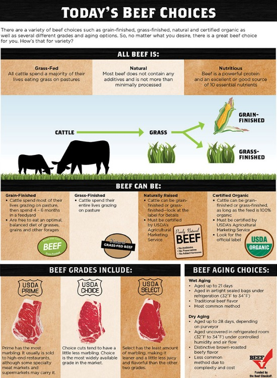 Difference between grass-fed and grain-fed