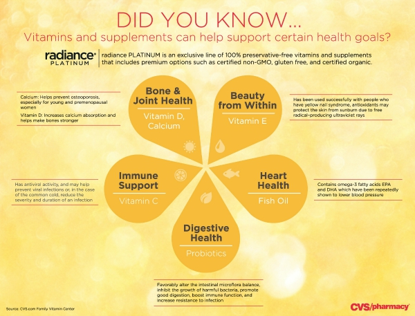 CVS Radiance Vitamin facts