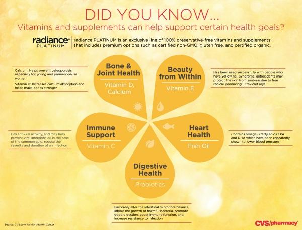 CVS Radiance Vitamin facts